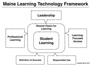 Maine Learning Technology Framework